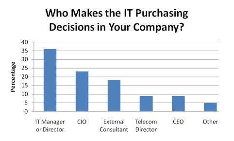 Survey - Who Makes IT Purchasing Decisions