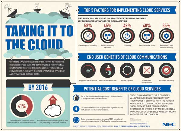 nec-cloud-info-600
