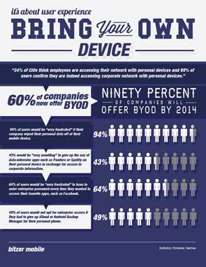 byod-infographic-design-1