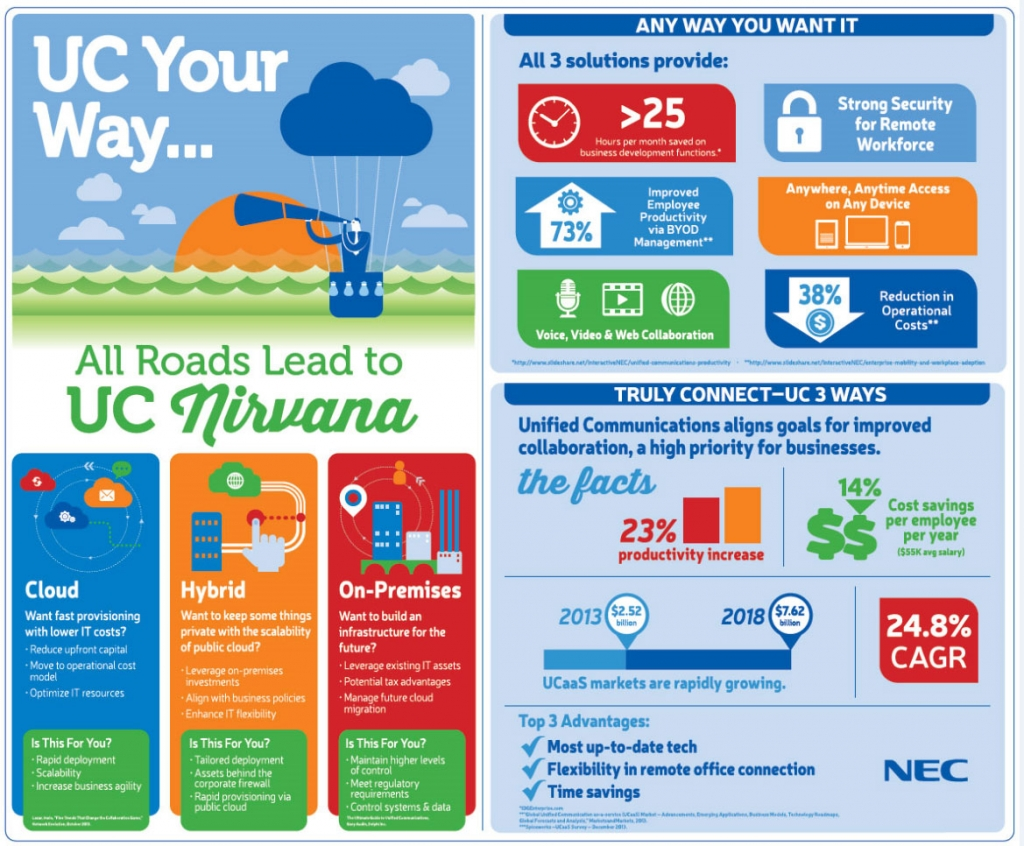 NEC-Unified-Communications-Your-Way-Infographic-hi