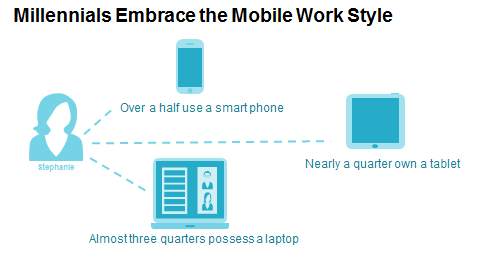 Millienials Embrace the Mobile Work Style
