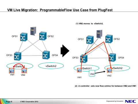 NEC Openflow PFlow use case from PlugFest