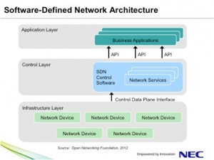 SDN-architecture-openflow
