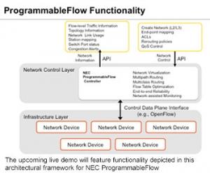 ProgrammableFlow Functionality