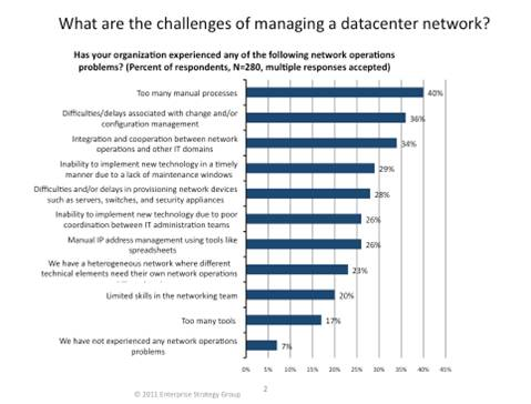 Enterprise Strategies Group: Challenges of Managing a Data Center Network