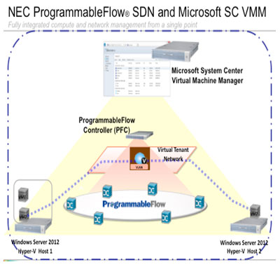 Microsoft's System Center Virtual Machine Manager with NEC's OpenFlow-based ProgrammableFlow solution
