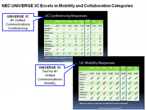 NEC UNIVERGE 3C Excels in Mobility and Collaboration Categories